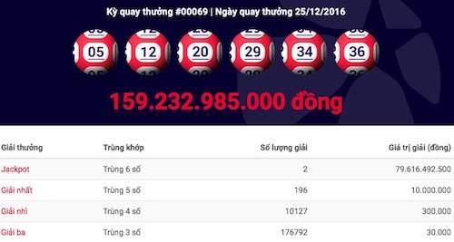 Tại sao vé phát hành trước 11 ngày vẫn cùng trúng jackpot 159 tỉ? 1