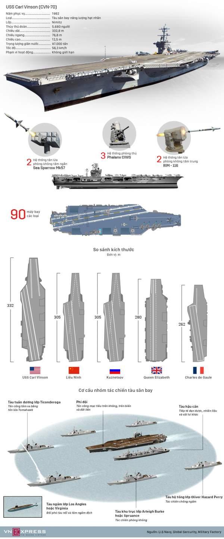 Sức mạnh tàu sân bay hạt nhân Mỹ triển khai gần bán đảo Triều Tiên 1