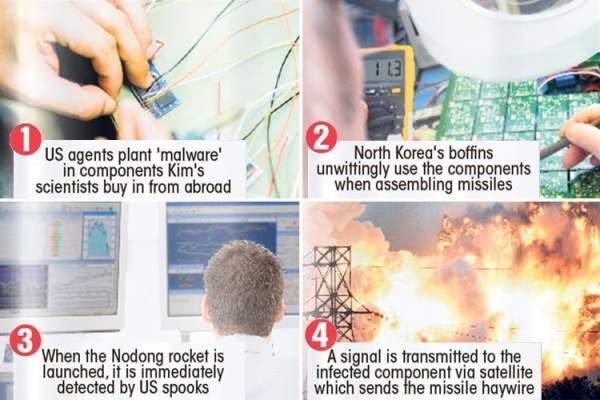Tên lửa Triều Tiên nổ tung: Có bàn tay Mỹ can thiệp? 2