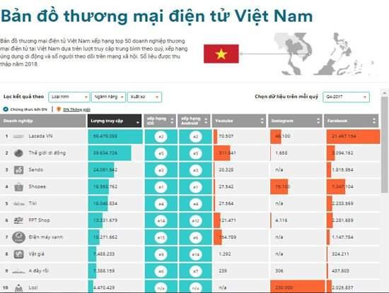 Shopee, Lazada và Sendo là 3 ứng dụng mua sắm phổ biến nhất tại Việt Nam 1
