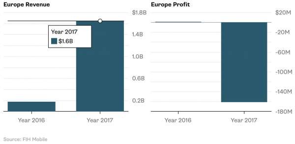 Chuyện ít ai biết: hồi sinh Nokia đang ngốn của Foxconn hàng trăm triệu đô 3