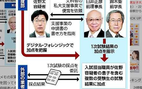 Nhật Bản bắt một cựu Cục trưởng vì tác động nâng điểm cho con trai 1